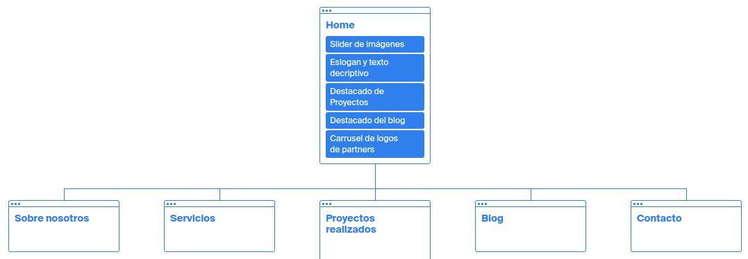 Arbol web en WordPress